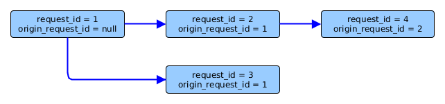 Call-tree with just origin_request_id