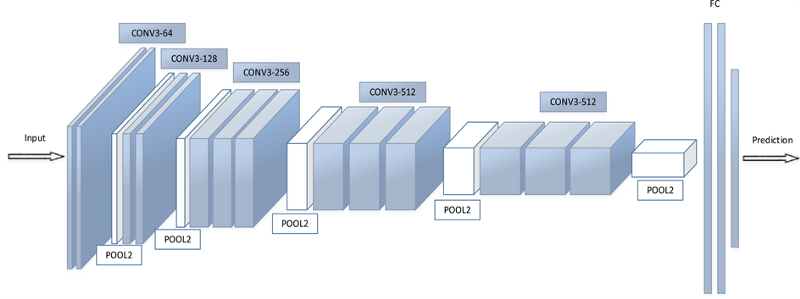 CNN Architectures : VGG, ResNet, Inception + TL | Kaggle