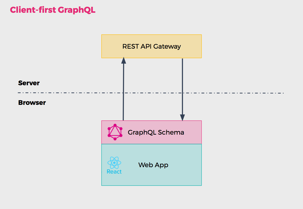 GraphQL schema serves as a data fetching layer for the app