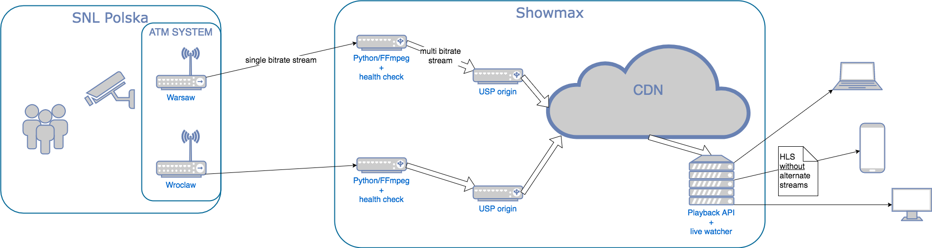 How Showmax got into live streaming | Part I - Adventures in