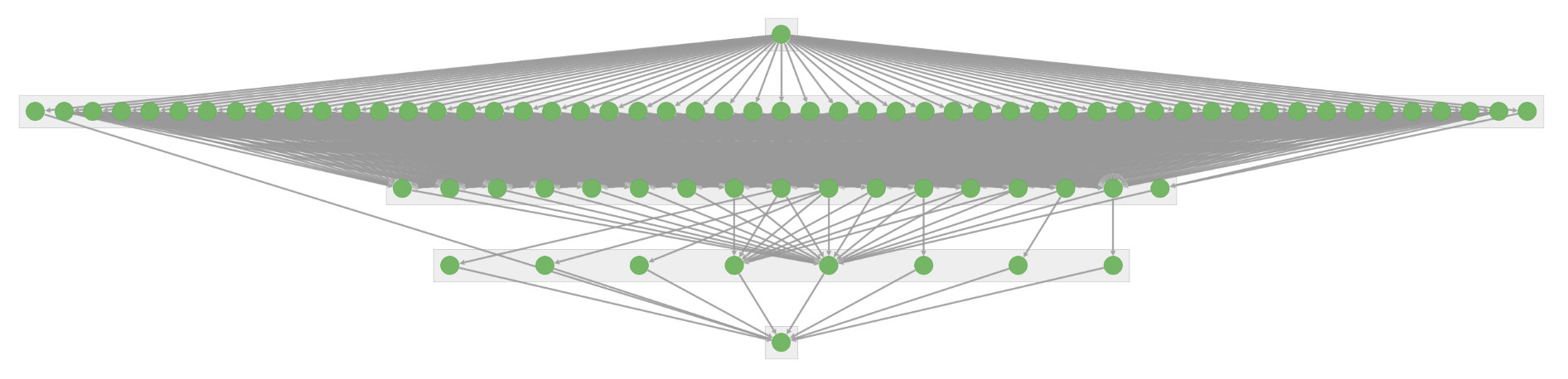 Directed acyclic graph