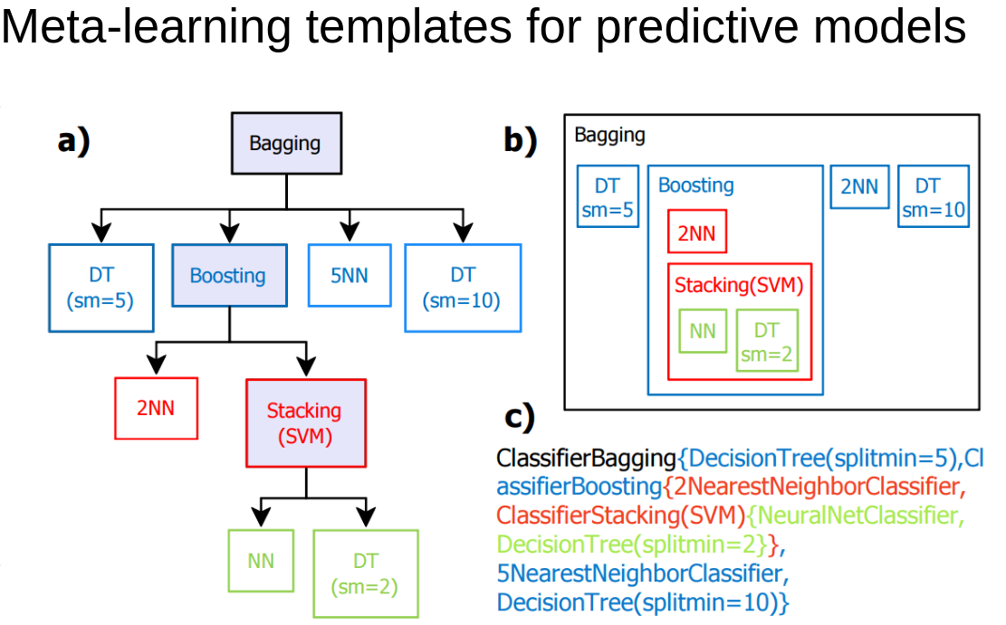 Meta-learning templates for predictive models