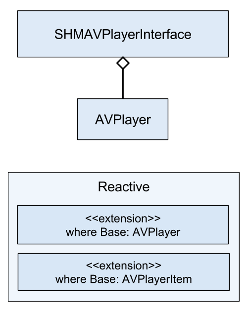 Introduction to the SHMAVPlayerInterface | Showmax Engineering